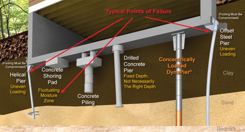 Best Waterproofing Foundation Piers